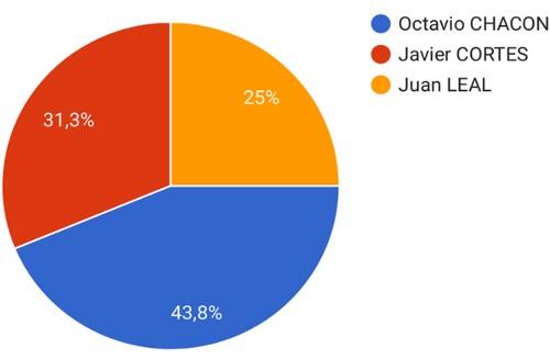 image : Camenbert des résultats des vote de la Corrida du dimanche 21